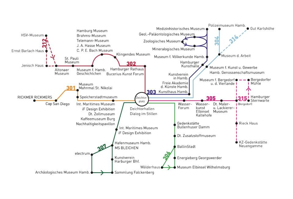 Busplan Lange Nacht der Museen Hamburg