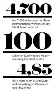 Zahlen und Fakten Mümmelmannsberg